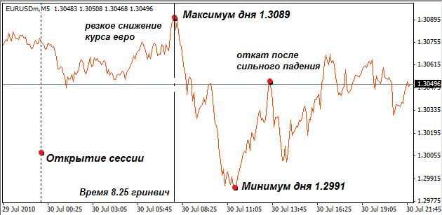 Форекс график курс евро рубль