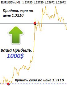 Как торговать золотом на форекс