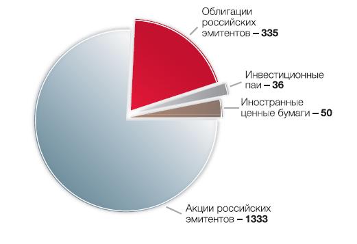 Биржа РТС. RTS Russia. РТС FORTS. RTS Board. RTS START. RTS Global