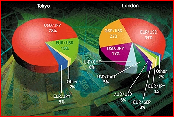 Внутридневная торговля на рынке форекс с оглядкой на Биг-Бен