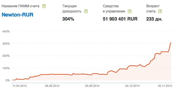 альпари рубль