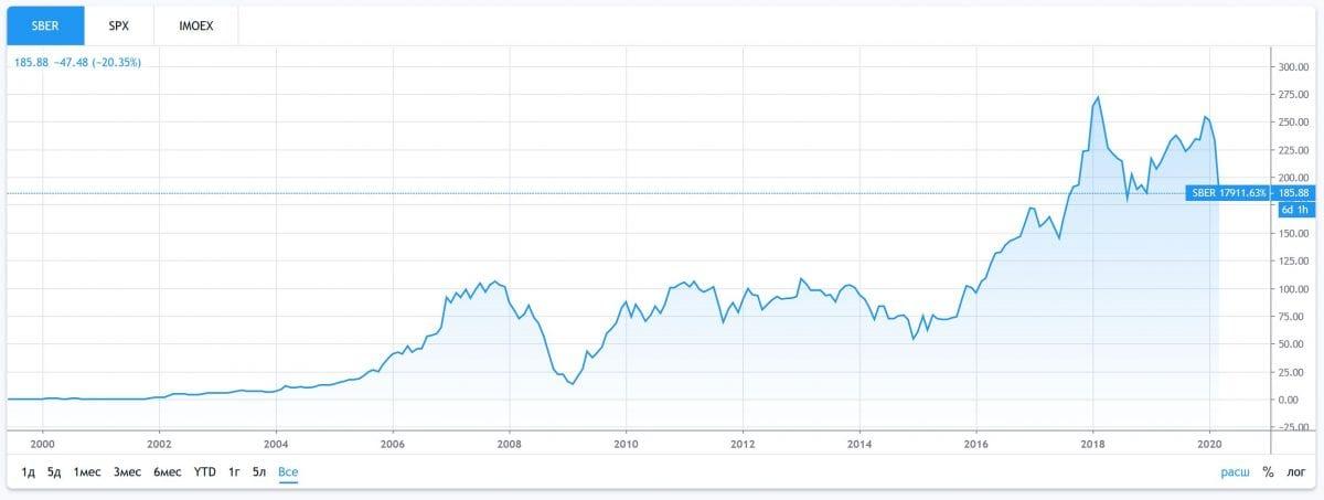 График акций сбербанка с 2000 года.
