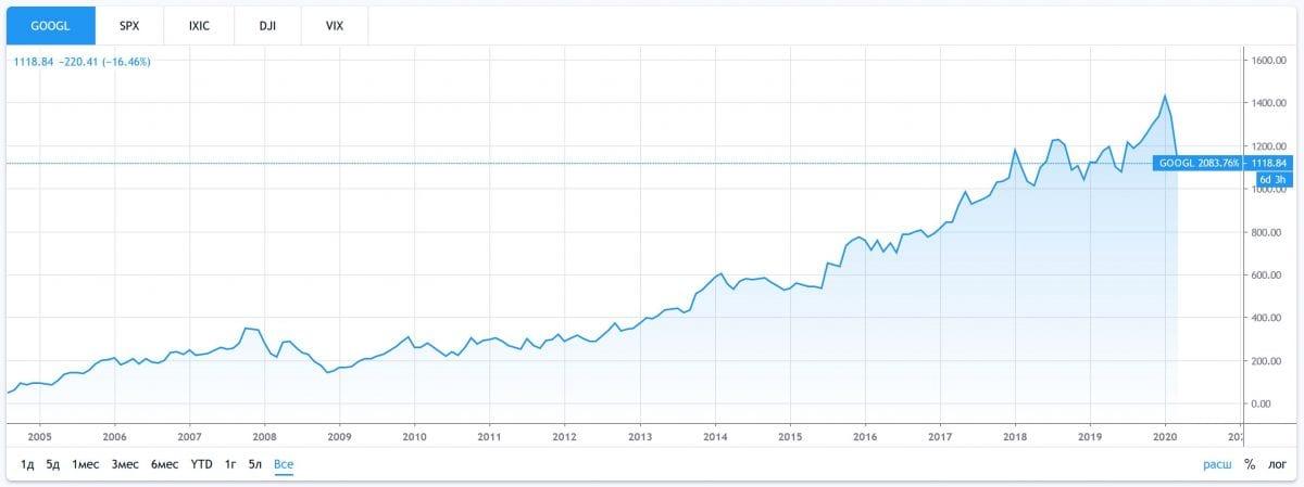 График акций Google класса А
