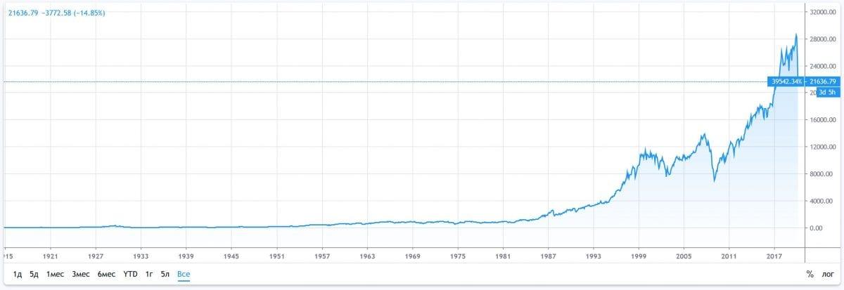 График Dow Jones с 1920 годов.