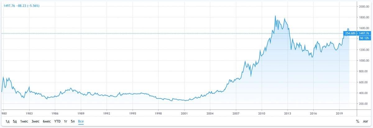 торговля золотом - цены на золото с 1980года