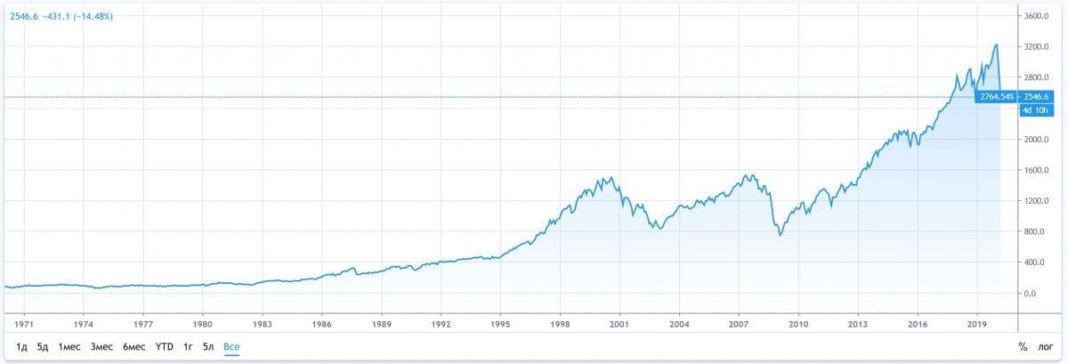 график индекса spx500