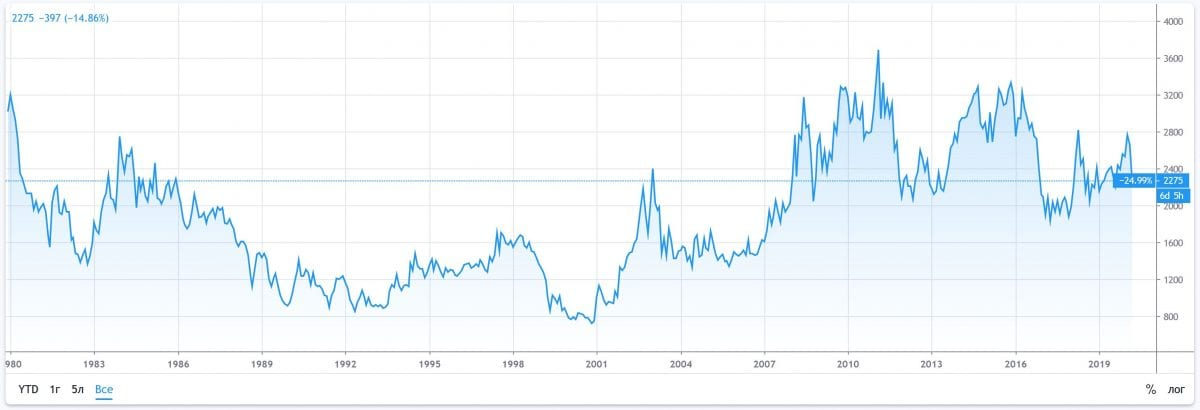 График какао фьючерсов с 1980 года.