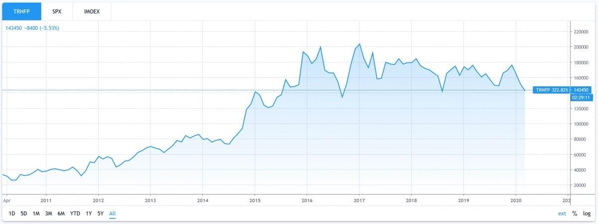 "Транснефть"", ПАО, курс акций"