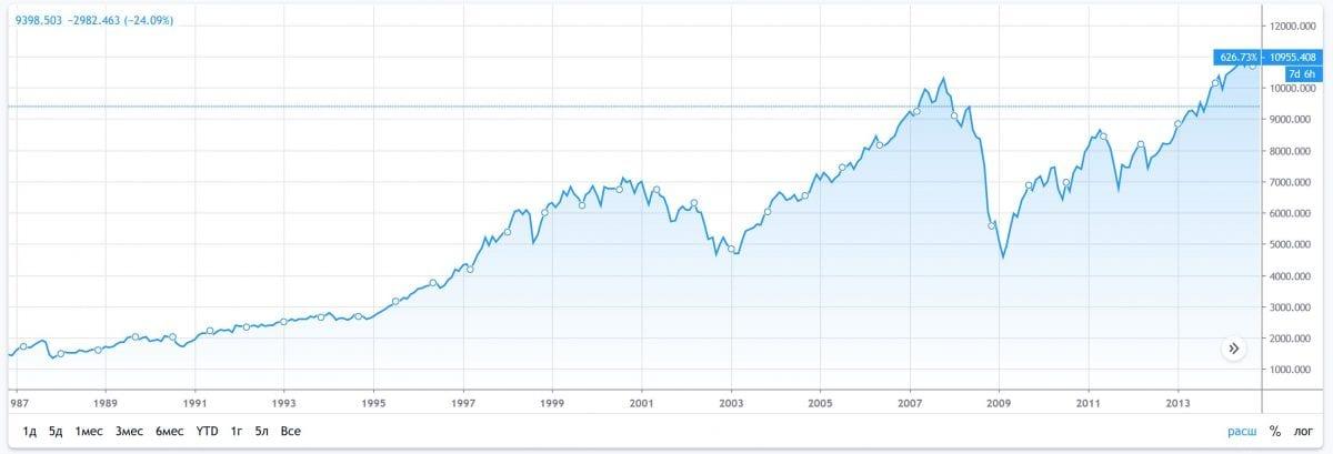 График индекса NYSE. В 2008 году индекс упал в 2 раза.