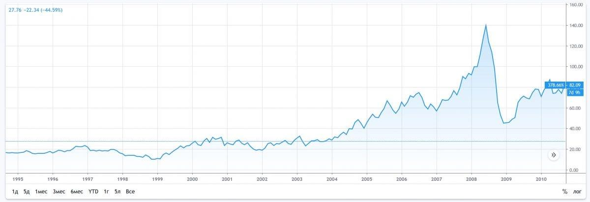 Почему случился кризис 2008 года? Простыми словами о мировом кризисе 2008.