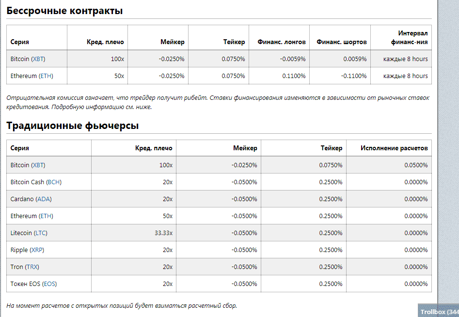 Информация о комиссиях на Bitmex ( битмекс )