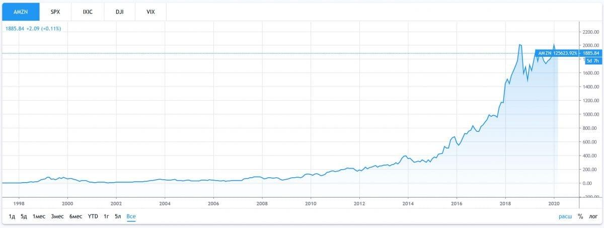 График котировок Amazon c 1998