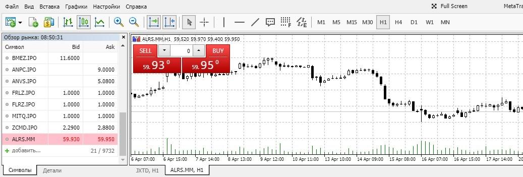 График движения цен Алроса