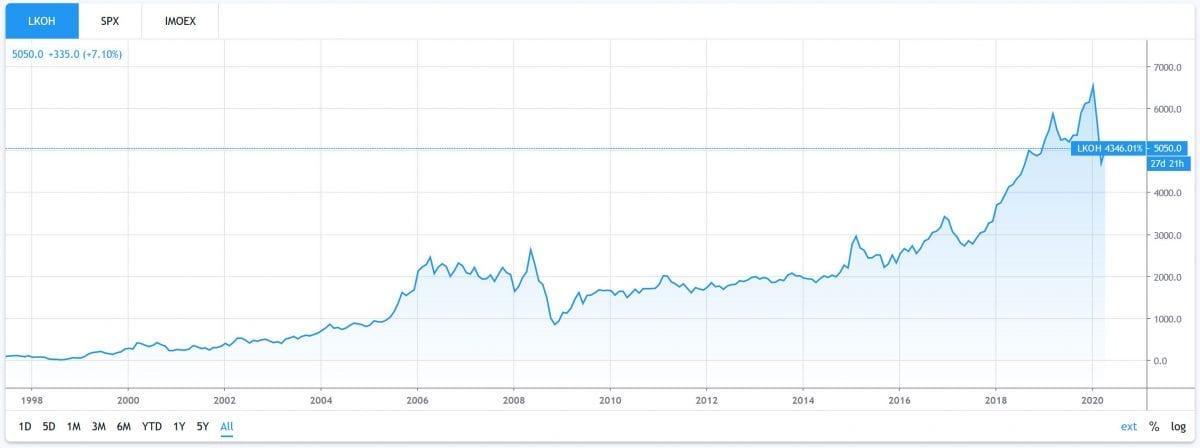 График акций Лукойл с 1998 года.