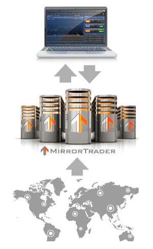 Доверительное управление. Платформа Mirror Trader.